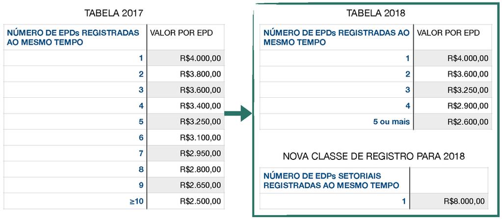 68ba57c78 Estrutura da taxa de registro revisada para 2018