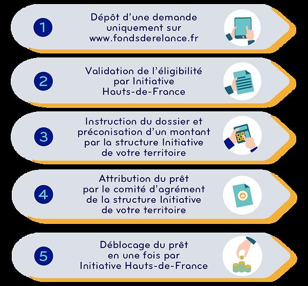 etapes_fonds_de_relance.png
