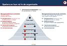 Spelers en hun rol in de organisatie
