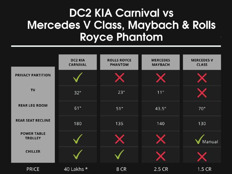 DC2 EXPLAINS WHY THE CUSTOM KIA CARNIVAL IS MORE LUXURIOUS THAN ROLLS ROYCE & MAYBACH | CARS NEWS | AUTO REPORTER