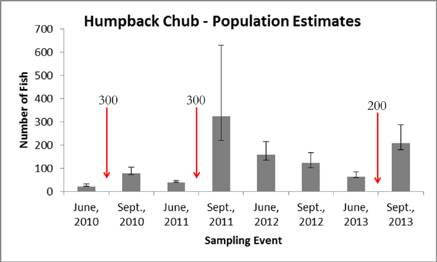 Humpback-Chub-population-estimates-based-on-mark-recapture-sampling-in-Shinumo-Creek