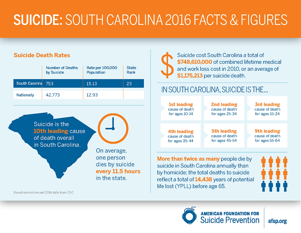https://afsp.org/about-suicide/state-fact-sheets/#South-Carolina