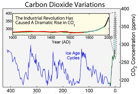 Climate CO2 graph