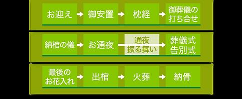 市民葬ページ1日葬プラン02改定.png