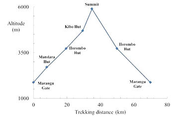 Mount Kilimanjaro Marangu Elevation