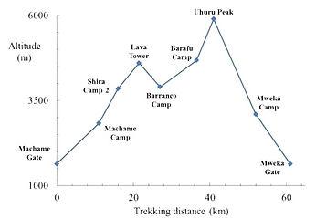 Mount Kilimanjaro Machame Elevation