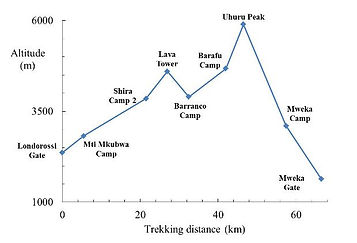 Lemosho Route Altitude Profile