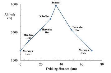Marangu Route Altitude Profile.JPG