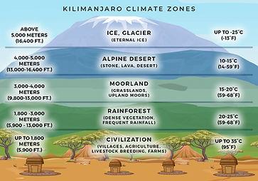 Kili Climate Zones (1).jpg