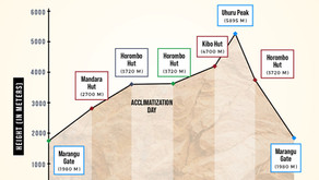 How do I choose a Kilimanjaro Route?