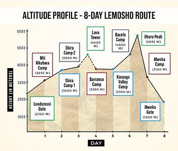 Altitude Profile Lemosho Route.jpg