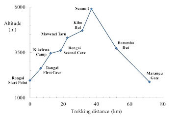 Rongai Route Altitude Profile.jpg