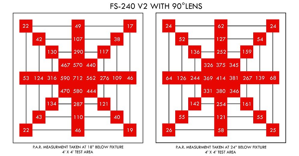 FS-240 V2 PAR DATA