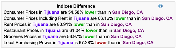 Numbeo-Data-Tijuana.png