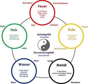 5 Elemente.jpg