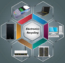 Electronics Recycling for retail stores