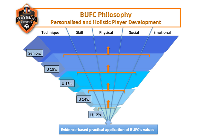 BUFC Philosophy 2019.png