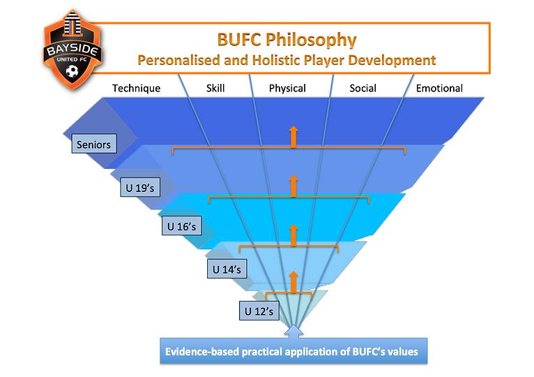 BUFC Philosophy 2019.png