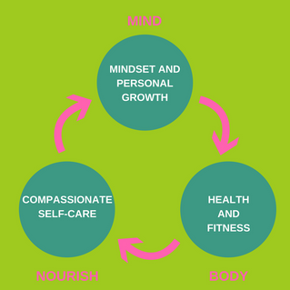 My BIG Three Approach to Health and Happiness
