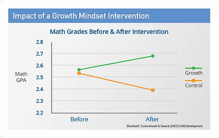 impact-of-a-growth-mindset-intervention-