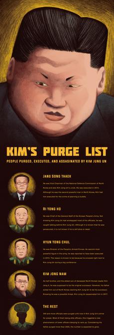 Kim's Purge