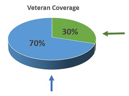 veteran coverage.PNG