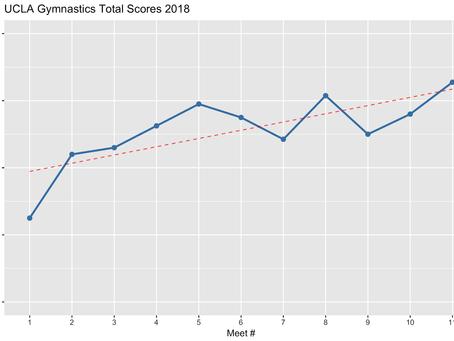 UCLA Gymnastics: Analysis and Optimal Lineups Heading into Championship Meets