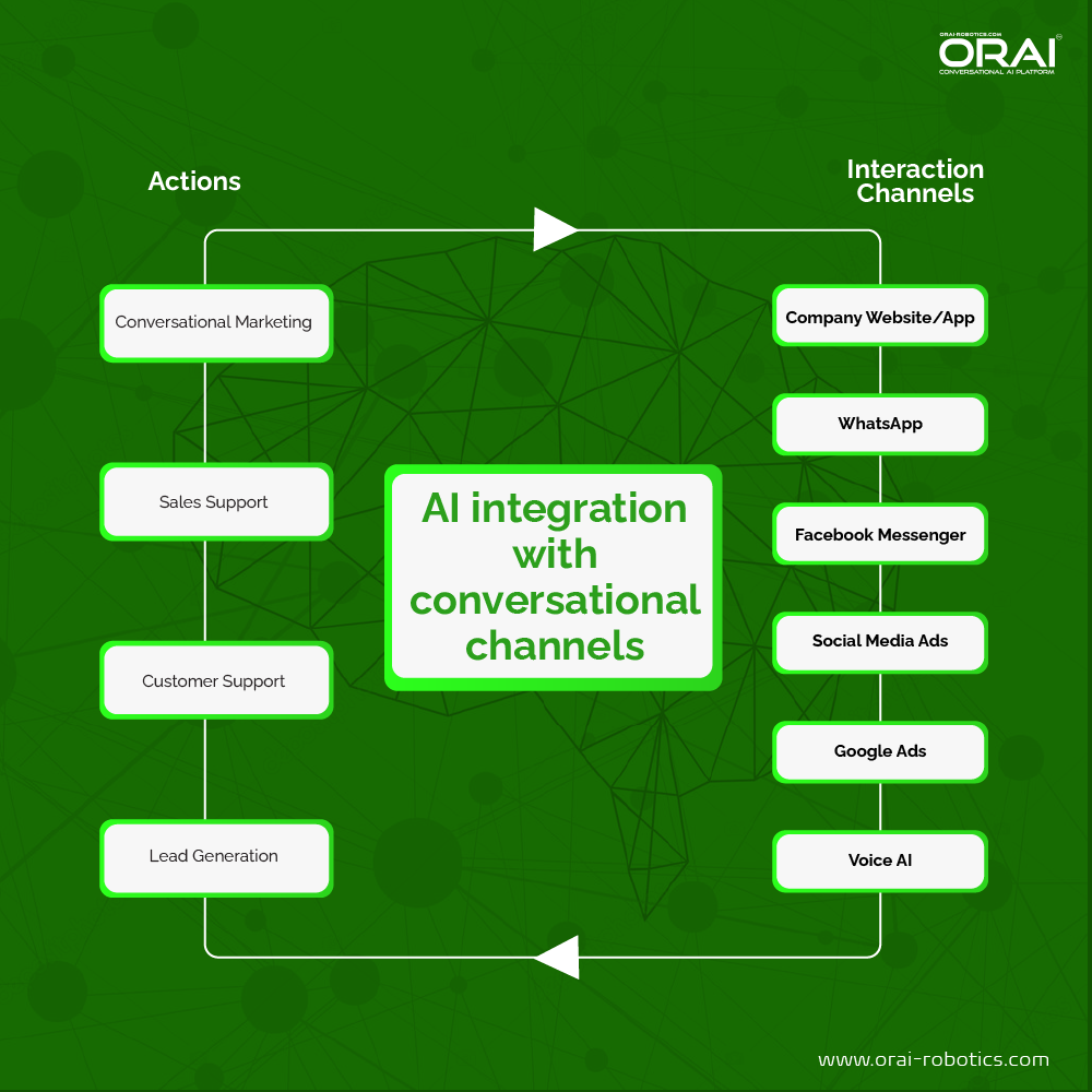 Infographic on AI integration with Conversational Channels