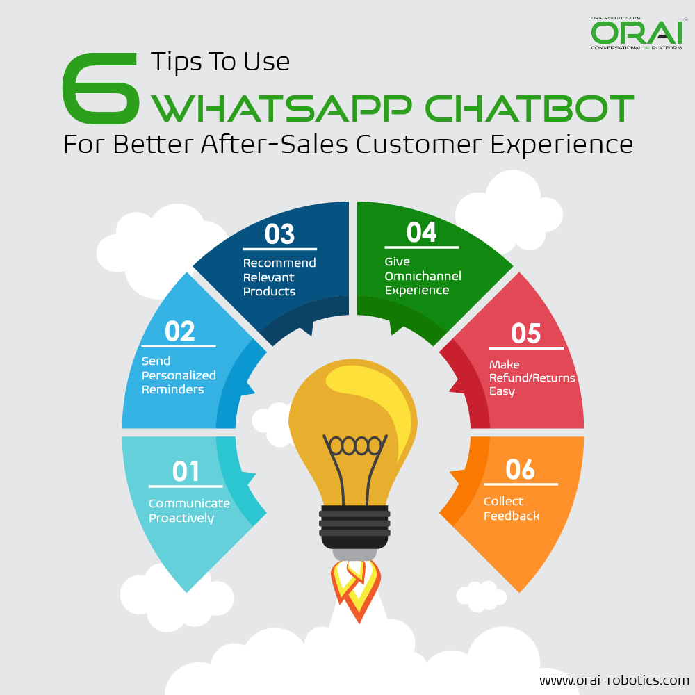 Infographic of tips to use WhatsApp chatbot for Better after-sales customer experience.
