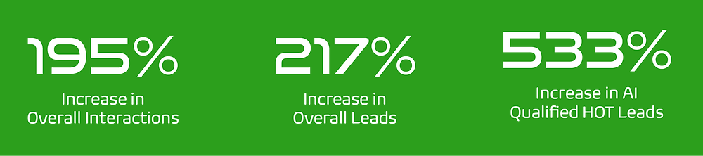 Infographic showing overall leads and interaction