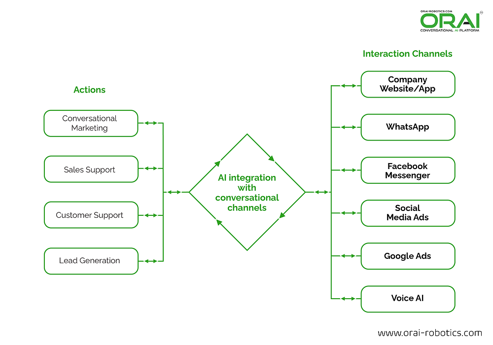 ORAI's infographic on actions and interaction channels with conversational AI