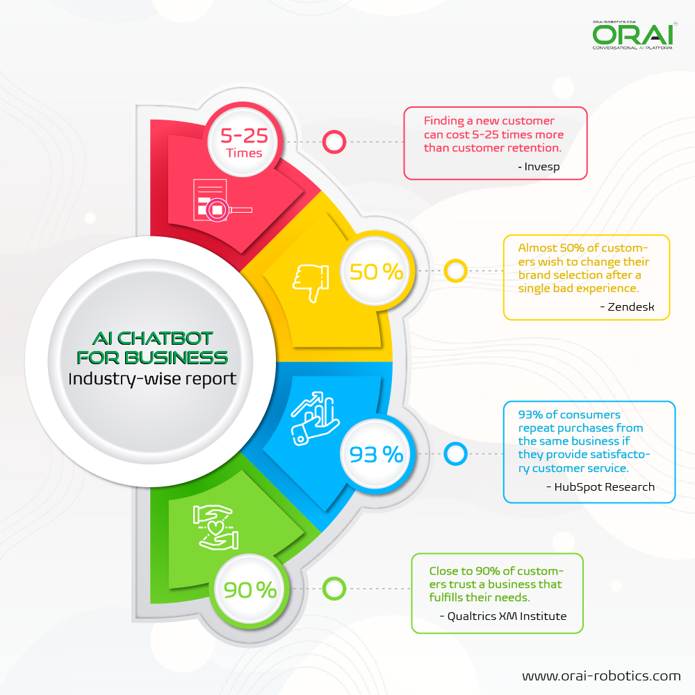 Orai's infographic on AI chatbot for business industry-wise report.