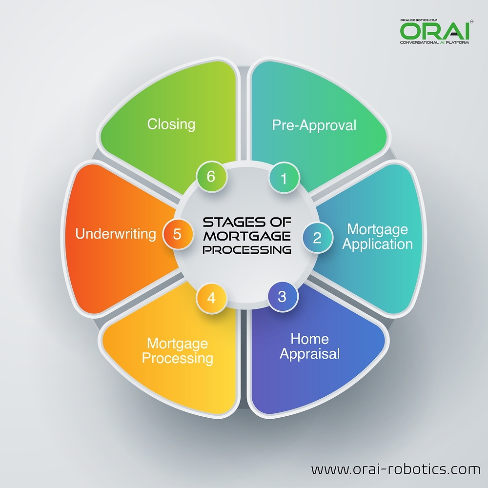 Orai's infographic showing the stages of mortgage processing.