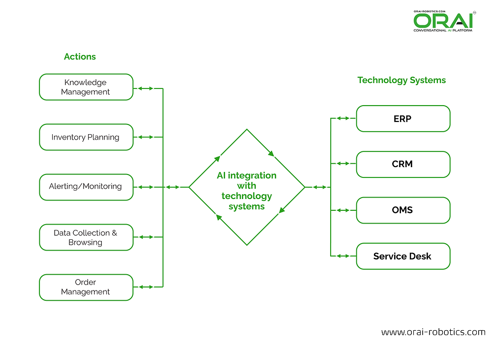 ORAI's infographic on actions and technology system with Conversational AI