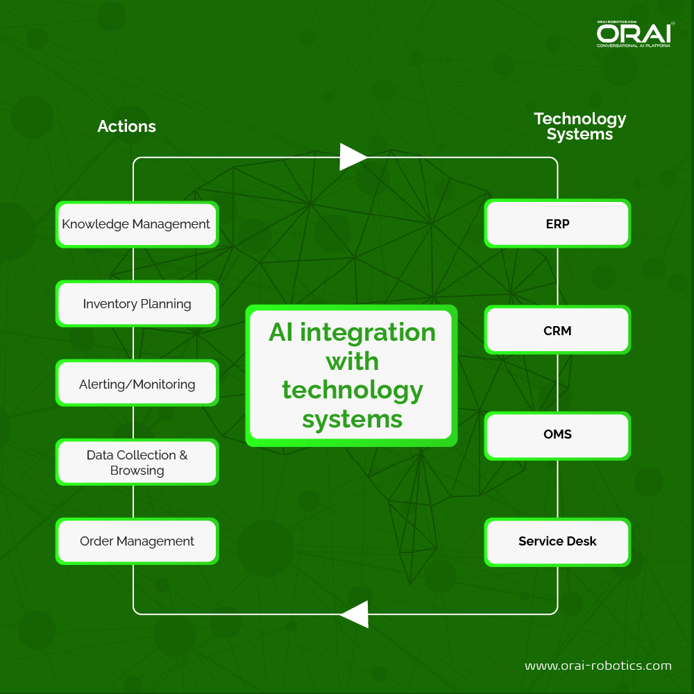 Infographic of 4 technology system you should integrate with Conversational AI