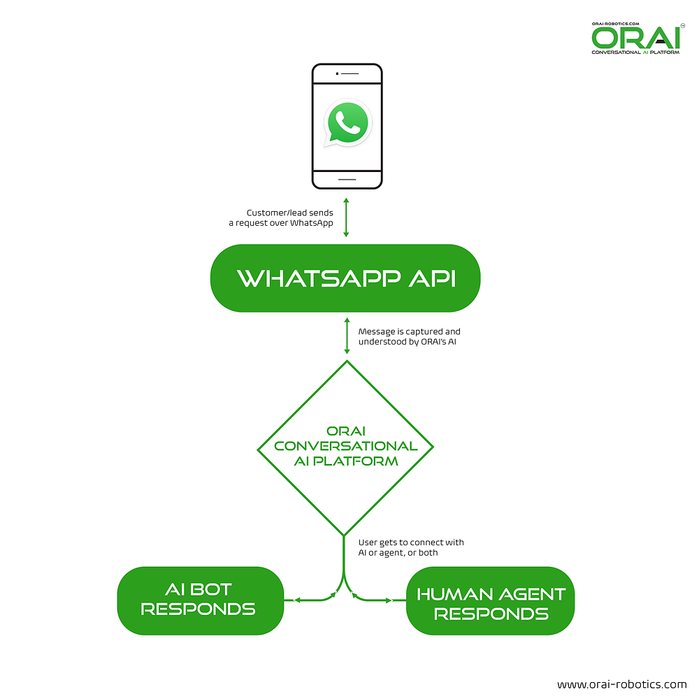 Infographic showing how WhatsApp conversational AI works