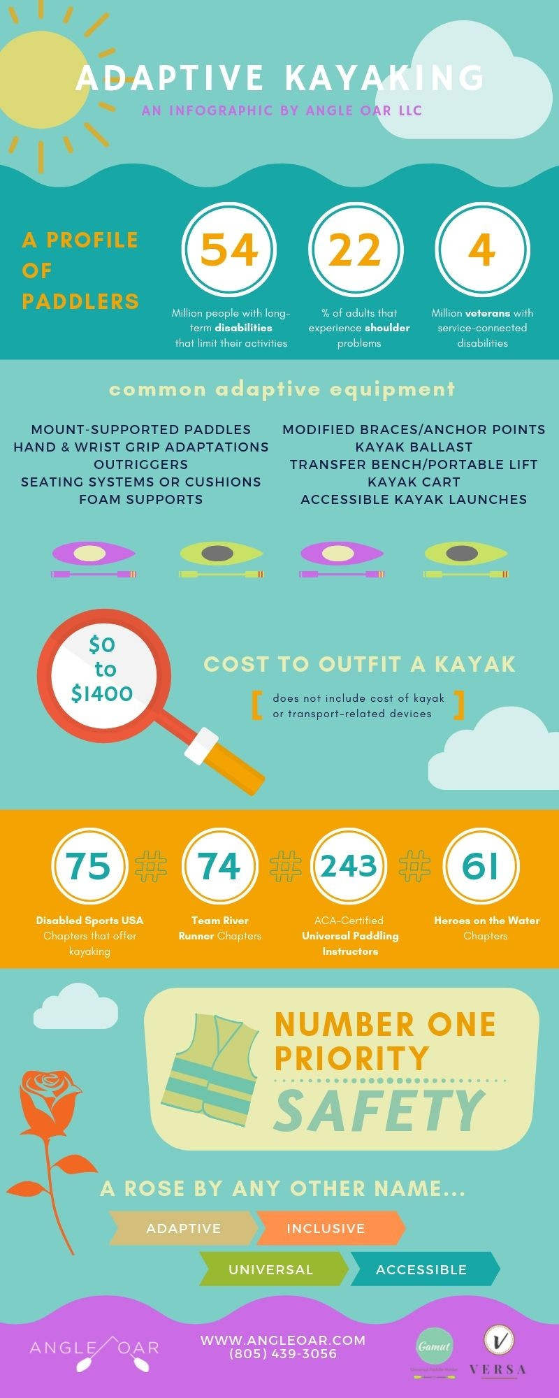Facts About Adaptive Kayaking and Universal Paddling