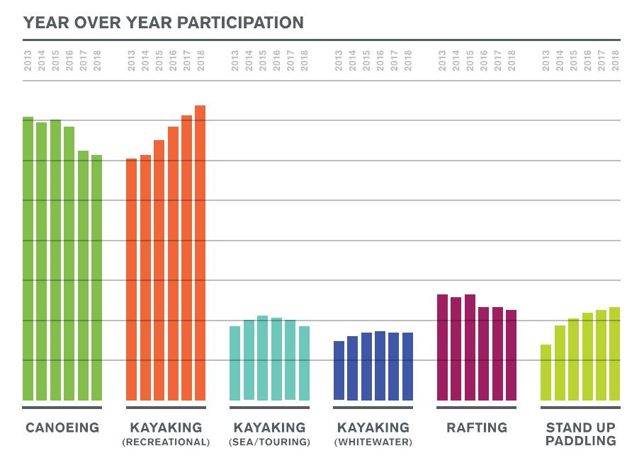 Paddlesports Participation Graphic