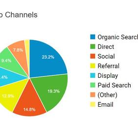 Google Analytics & Marketing Metrics