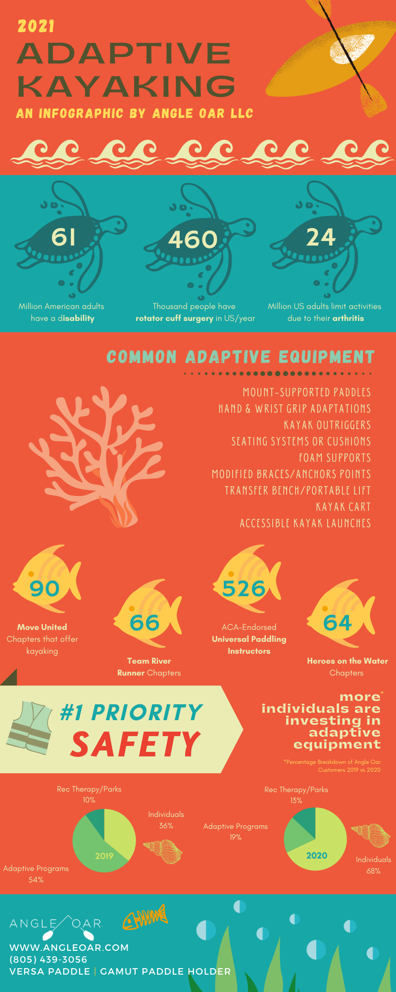Adaptive Kayaking Facts and Figures