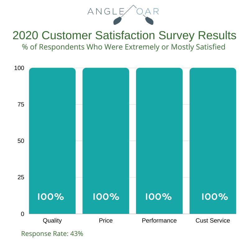 Angle Oar Customer Satisfaction Chart