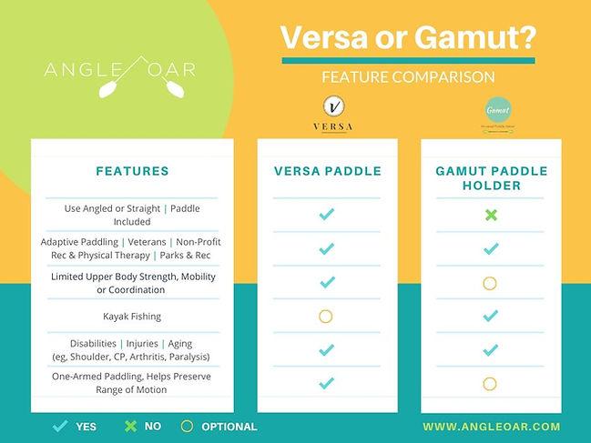 Handicap kayaking: Versa or Gamut