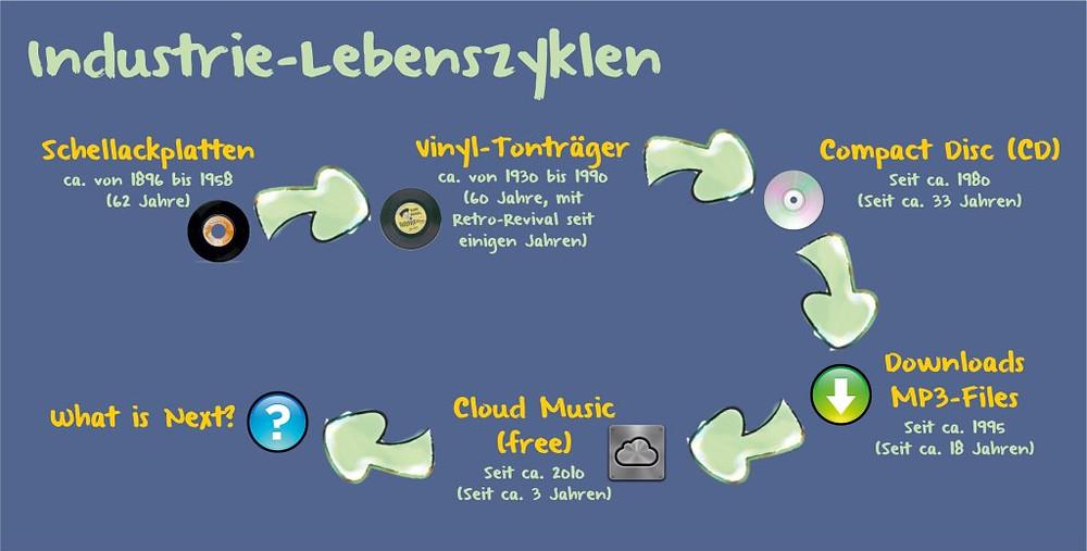Lebenszyklen Musikträger-Technologien