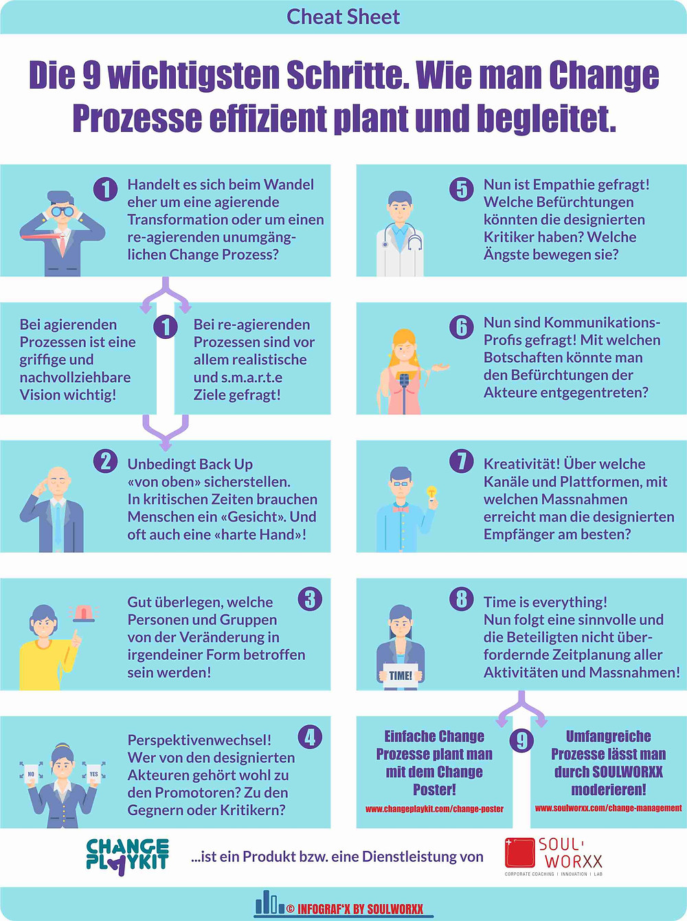 Die neun wichtigsten Schritte bei der Planung eines Veränderungsprozesses.