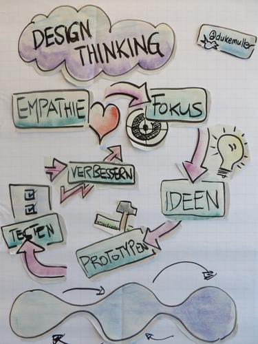 Interaktive und visuelle Workshops
