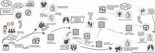 Visualisierungskarten, das Tool mit Symbolen und Texten für den Veränderungsprozess