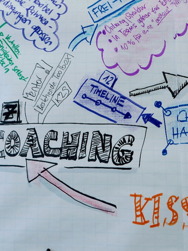 Visuelle Zusammenfassung eines Workshops