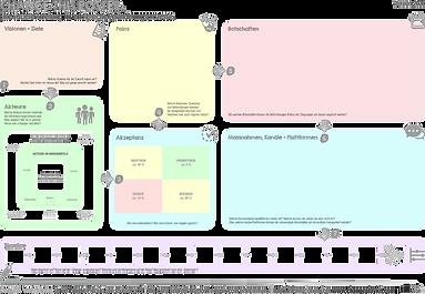 Soulworxx Change Poster. Die selbstentwickelte Change Canvas für Ihre Veränderunsprozesse.