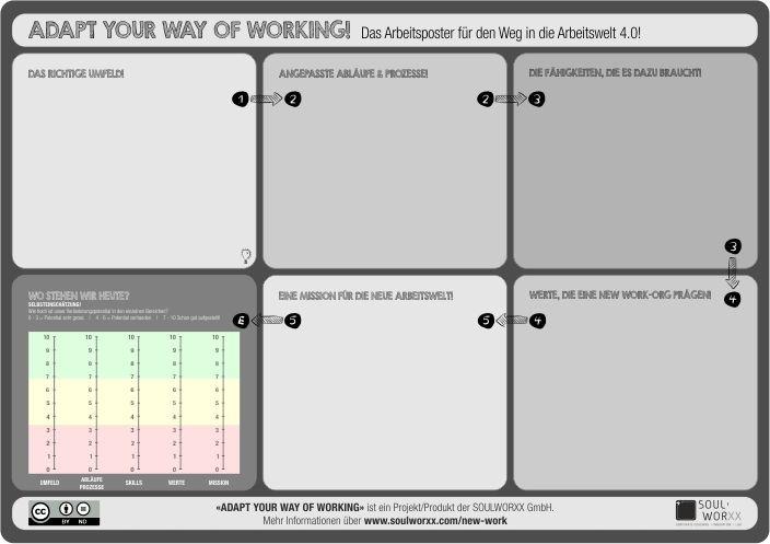 Das SOULWORXX-Arbeitsposter zur Einschätzung des Potentials auf dem Weg in die neue Arbeitswelt