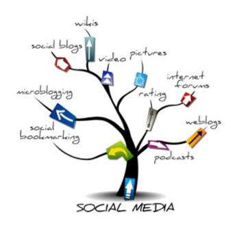 Internet, Social Media und Mittelstand.«Must Have» oder Modeerscheinung?